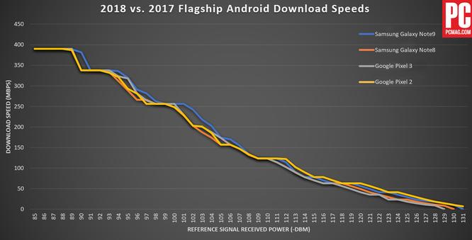 So sánh khả năng thu tín hiệu và tải dữ liệu di động giữa Note 9, iPhone XS Max, LG V40 và OnePlus 6T: Kết quả thật bất ngờ! ảnh 4