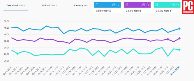 So sánh khả năng thu tín hiệu và tải dữ liệu di động giữa Note 9, iPhone XS Max, LG V40 và OnePlus 6T: Kết quả thật bất ngờ! ảnh 5