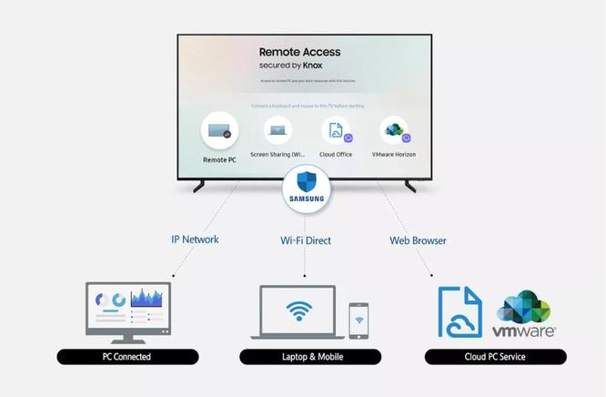 """Dòng tivi năm 2019 của Samsung sẽ được bổ sung một tính năng cực """"chất"""" ảnh 1"""