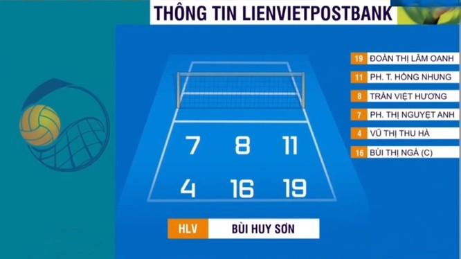 Thi đấu đầy nỗ lực, Thông tin LienVietPostBank giành ngôi Á quân Cúp bóng chuyền nữ Quốc tế LienVietPostBank 2019 ảnh 1
