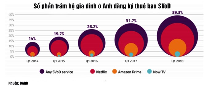 Truyền hình thế giới và châu Á đang thay đổi như thế nào: Bao giờ truyền hình OTT lật đổ truyền hình truyền thống? ảnh 4