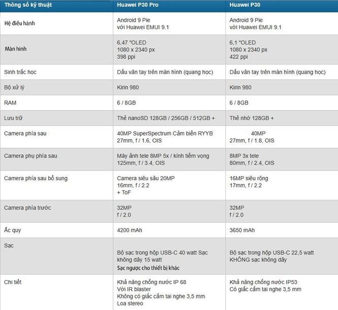 Đánh giá Huawei P30 Pro vừa ra mắt ảnh 2