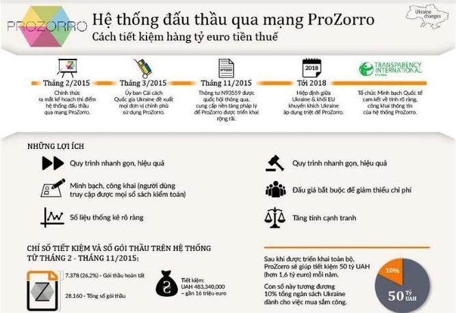 Làm thế nào để Việt Nam có hệ thống đấu thầu qua mạng minh bạch như Ukraina? ảnh 1