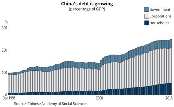 Núi nợ của Trung Quốc ngày một cao thêm trong bối cảnh nước này tung ra các gói kích thích kinh tế ảnh 1
