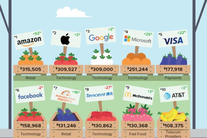 10 công ty công nghệ có giá trị thương hiệu mạnh nhất thế giới là công ty nào? ảnh 1