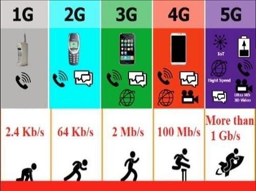 Bài 5: Chặng quá độ từ 4G lên 5G ảnh 1