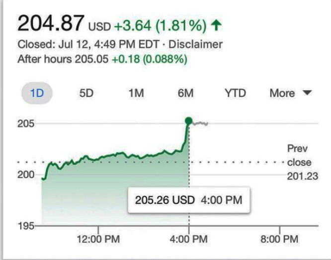 Tại sao giá cổ phiếu của Facebook lại tăng dù công ty này đang phải đối mặt với án phạt kỷ lục 5 tỷ USD từ FTC? ảnh 1
