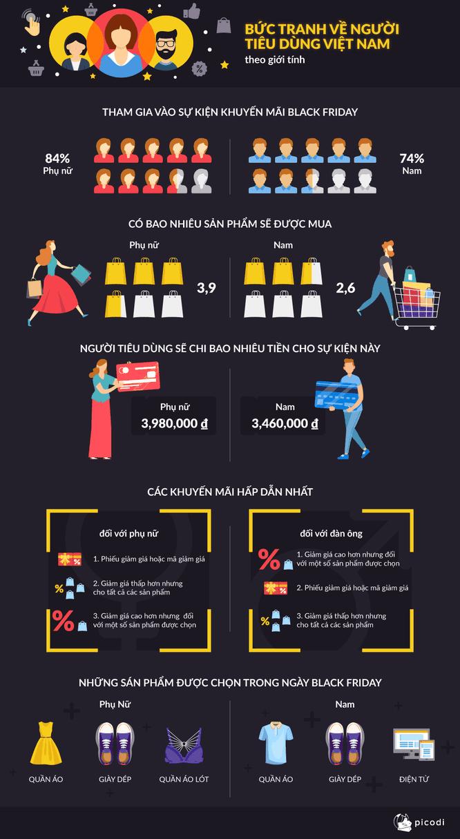 Tiết lộ thói quen mua sắm của người Việt trong ngày Thứ Sáu Đen ảnh 1