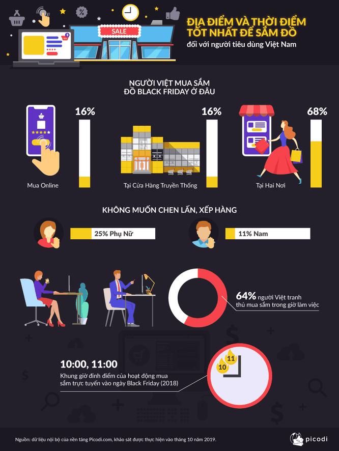 Tiết lộ thói quen mua sắm của người Việt trong ngày Thứ Sáu Đen ảnh 2