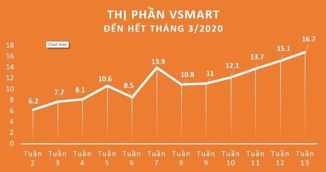 Điện thoại VinSmart chiếm thị phần bất ngờ sau 15 tháng ra mắt ảnh 1