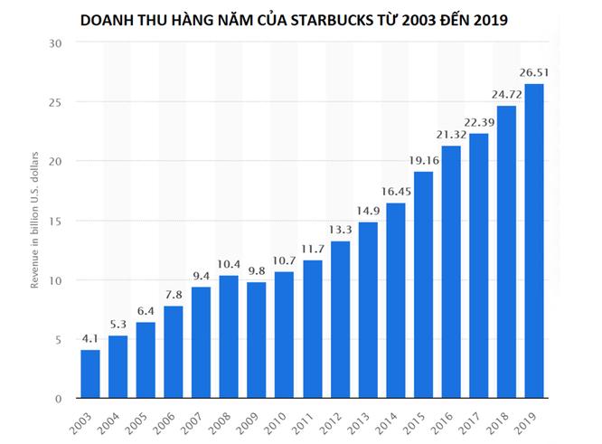 Bài học chuyển đổi số thành công từ Starbucks ảnh 2