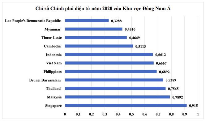 Nhìn về 8 thách thức Chính phủ số mà Việt Nam cần giải quyết ảnh 3
