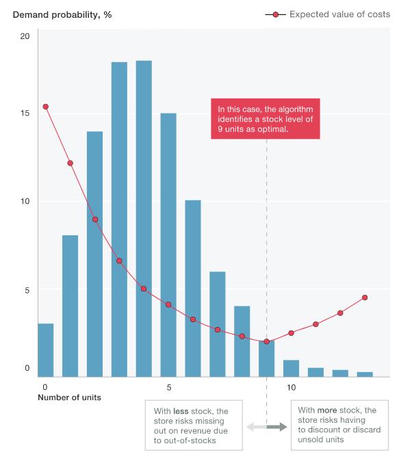 2 lĩnh vực chuyển đổi số nhanh chóng theo đánh giá của McKinsey ảnh 2