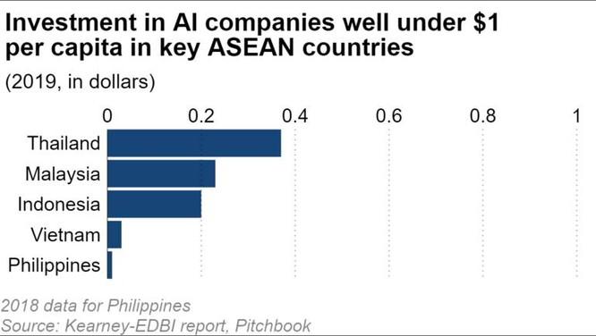 ASEAN đối mặt với khoảng cách lớn về AI khi Việt Nam và Philippines tụt hậu ảnh 2