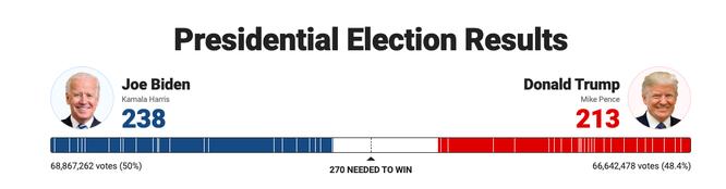 Bầu cử TT Mỹ 2020: Chỉ cần 6 phiếu đại cử tri nữa, ông Biden sẽ là Tổng thống thứ 46 của Mỹ ảnh 22