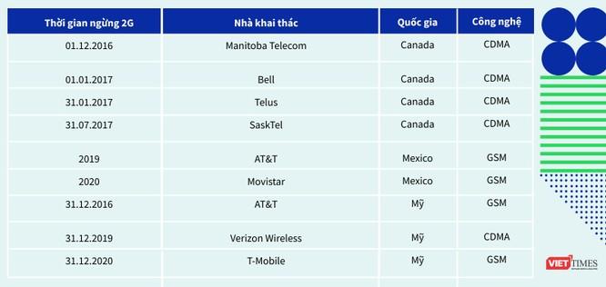 Phần 6: Việt Nam nên tắt 2G hay 3G? ảnh 7