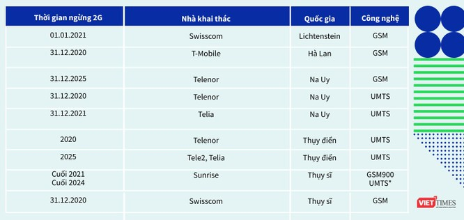 Phần 6: Việt Nam nên tắt 2G hay 3G? ảnh 8