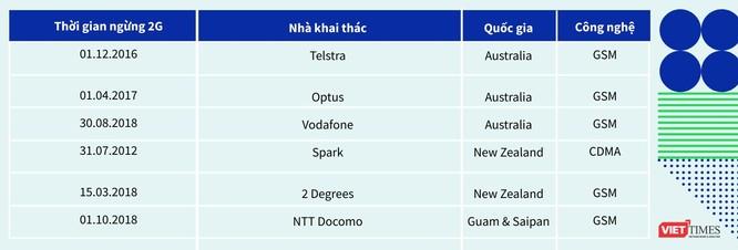 Phần 6: Việt Nam nên tắt 2G hay 3G? ảnh 6