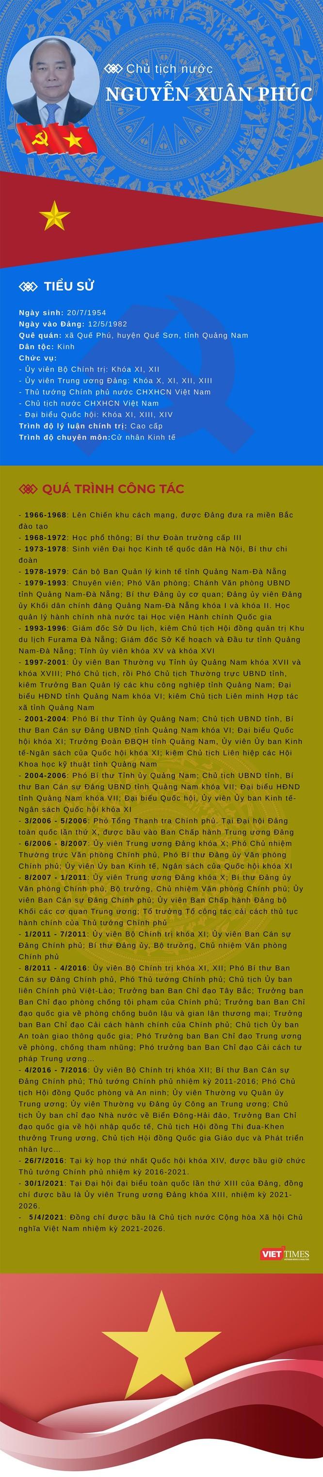 Tiểu sử tóm tắt của tân Chủ tịch nước Nguyễn Xuân Phúc ảnh 1