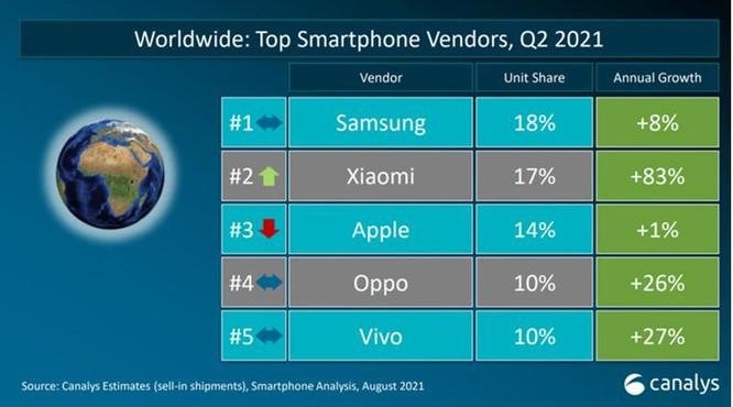 Lần đầu tiên Xiaomi vượt Samsung và Apple về lượng smartphone bán ra trên toàn cầu ảnh 1