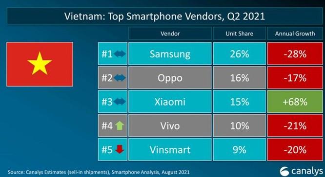 Lần đầu tiên Xiaomi vượt Samsung và Apple về lượng smartphone bán ra trên toàn cầu ảnh 2