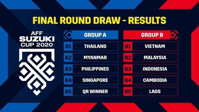 Kết quả bốc thăm AFF Cup 2021: Việt Nam rơi vào bảng đấu khó ảnh 1
