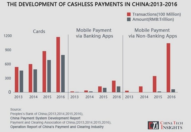 Biểu đồ phát triển các giá trị chi trả phi tiền mặt ở Trung Quốc từ năm 2013 đến 2016 (China Tech Insights)