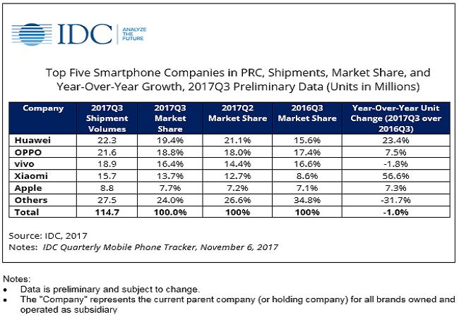 IDC dự báo nhu cầu iPhone X tăng cao tại thị trường Trung Quốc ảnh 1