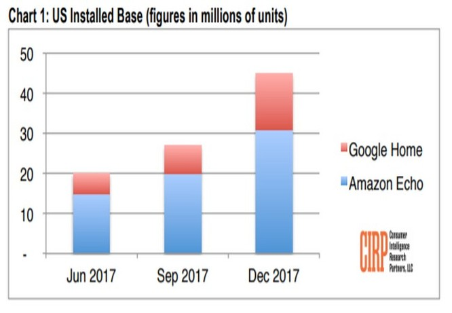 Loa Google Home đang phả hơi nóng sau gáy Amazon Echo về lượng bán ảnh 1