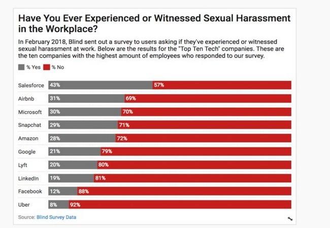 Sốc với tỷ lệ 1/3 nhân viên tại các tập đoàn công nghệ lớn từng bị quấy rối tình dục ảnh 1