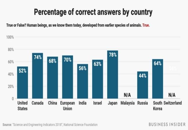 Bạn có muốn thử sức với 10 câu hỏi do chính phủ Mỹ đặt ra hàng năm để kiểm tra trình độ khoa học của người dân? ảnh 30