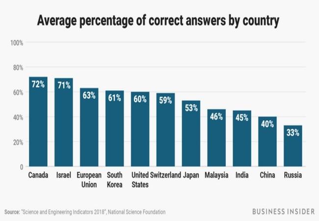 Bạn có muốn thử sức với 10 câu hỏi do chính phủ Mỹ đặt ra hàng năm để kiểm tra trình độ khoa học của người dân? ảnh 31