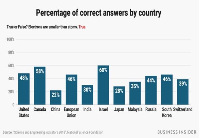 Bạn có muốn thử sức với 10 câu hỏi do chính phủ Mỹ đặt ra hàng năm để kiểm tra trình độ khoa học của người dân? ảnh 15