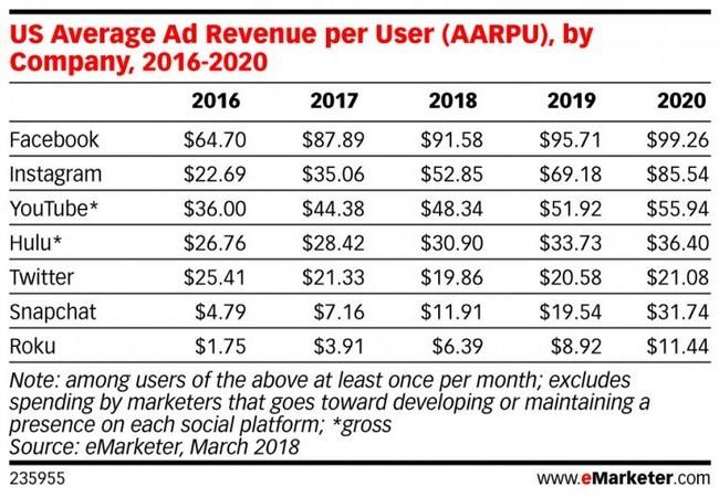 """Người dùng sẽ phải trả bao nhiêu tiền để được sử dụng phiên bản Facebook """"sạch""""? ảnh 1"""