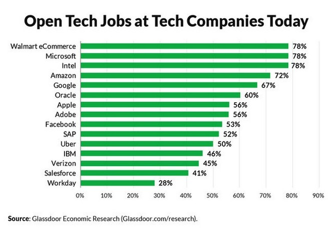 """10 công việc được trả lương """"trên trời"""" ở các công ty công nghệ nhưng chẳng liên quan gì đến công nghệ ảnh 1"""
