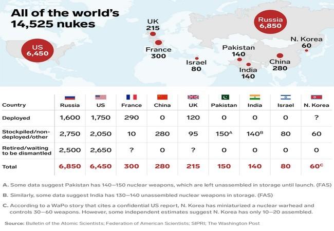 9 quốc gia sở hữu kho vũ khí hạt nhân lớn nhất thế giới ảnh 1