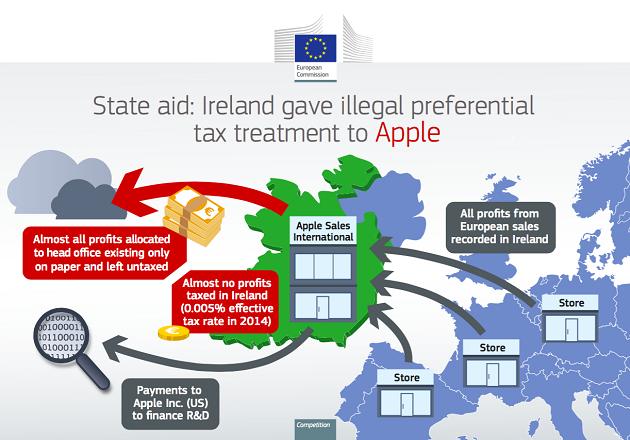 """Apple đã """"lách"""" hàng tỷ USD tiền thuế như thế nào? ảnh 1"""