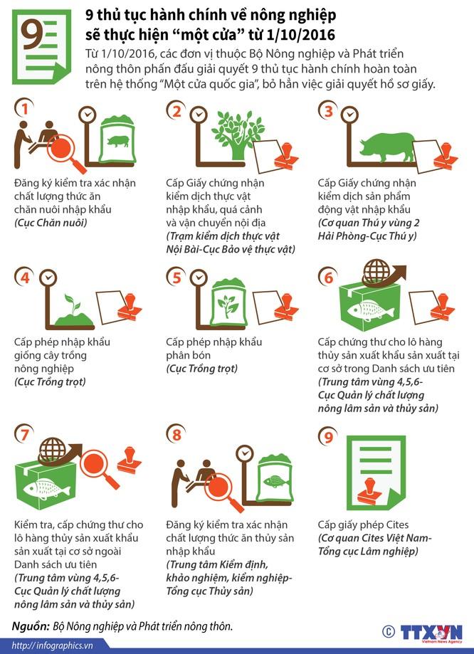 """[Infographics] Chín thủ tục về nông nghiệp sẽ thực hiện """"một cửa"""" ảnh 1"""