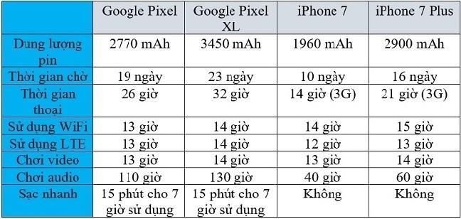 Đọ thời lượng pin của Google Pixel, Pixel XL với iPhone 7/7 Plus ảnh 1