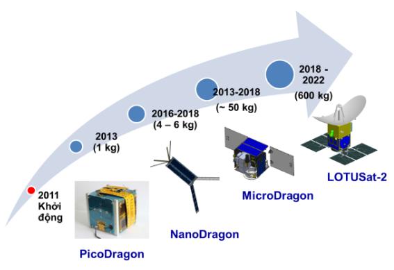 Quá trình phát triển vệ tinh của VNSC.