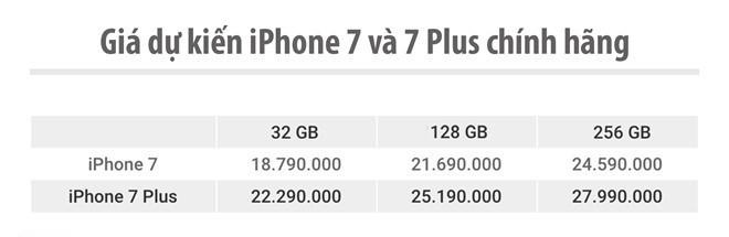 Galaxy S7 edge và iPhone 7 chuẩn bị đại chiến ở VN ảnh 2