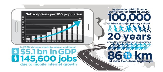 Internet di động dự báo sẽ đóng góp vào GDP Việt Nam khoảng 5,1 tỷ USD và tạo ra gần 146.000 việc làm trong giai đoạn (2016 - 2020).