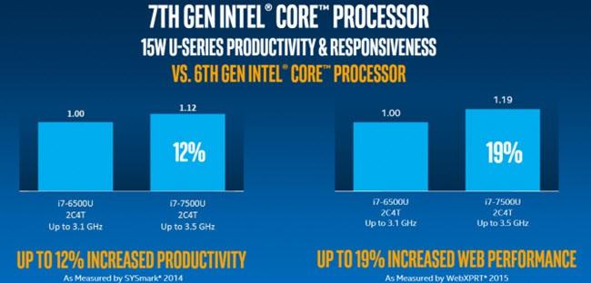 7 điều bạn chưa biết về Intel Kaby Lake ảnh 1