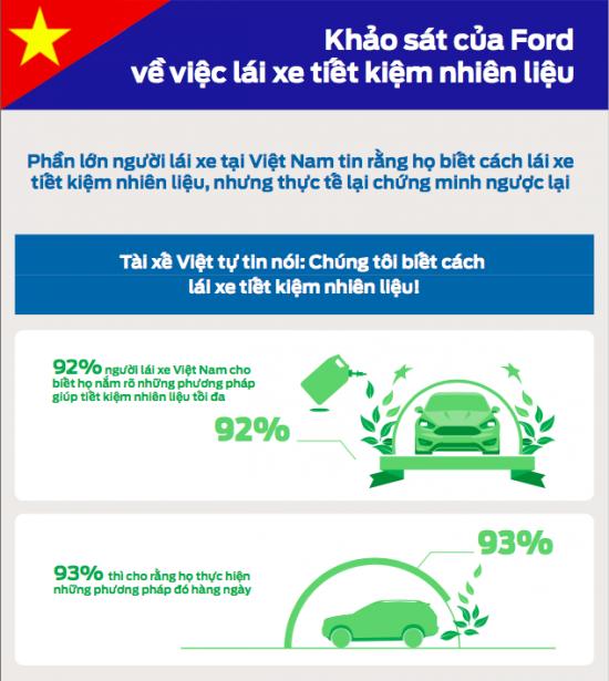 Tài xế Việt chưa biết cách tiết kiệm nhiên liệu ảnh 1
