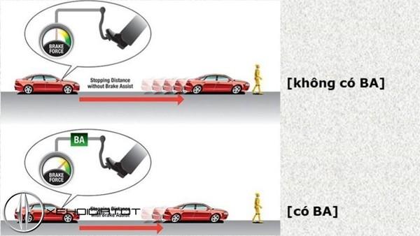Các trang bị an toàn không thể thiếu trên ôtô ảnh 4