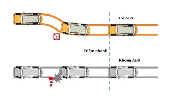 Giải mã các hệ thống an toàn trên ô tô ảnh 2