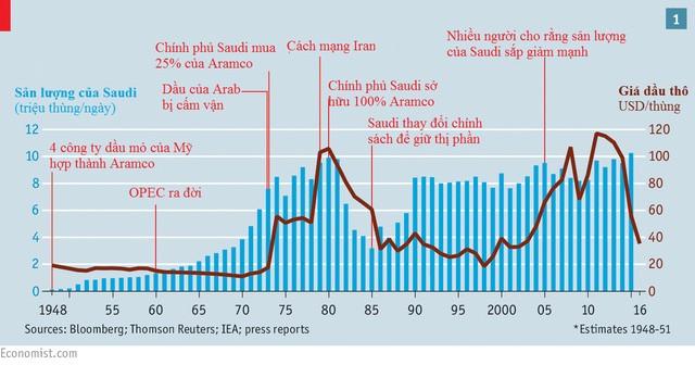 Thương vụ thế kỷ này sẽ thay đổi trật tự thị trường dầu mỏ thế giới? ảnh 1