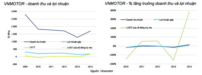 """Bỏ 1.250 tỷ mua cổ phần Vinamotor, Vinamco có vớ được """"món hời""""? ảnh 2"""