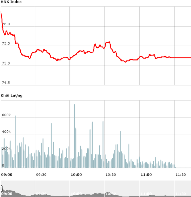 VN-Index lập tức đảo chiều, sắc đỏ nhuộm buồn chứng khoán ảnh 2