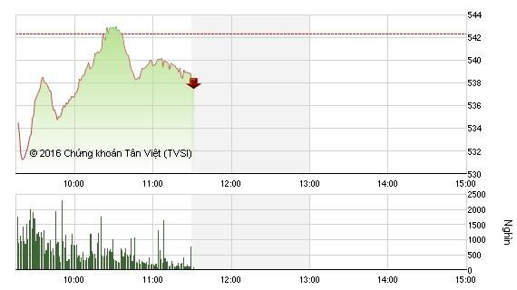 VN-Index lập tức đảo chiều, sắc đỏ nhuộm buồn chứng khoán ảnh 1